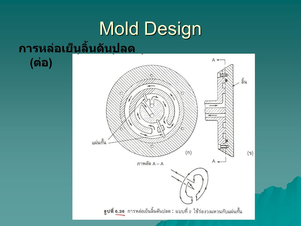 Mold Design การหล่อเย็นลิ้นดันปลด ( ต่อ )