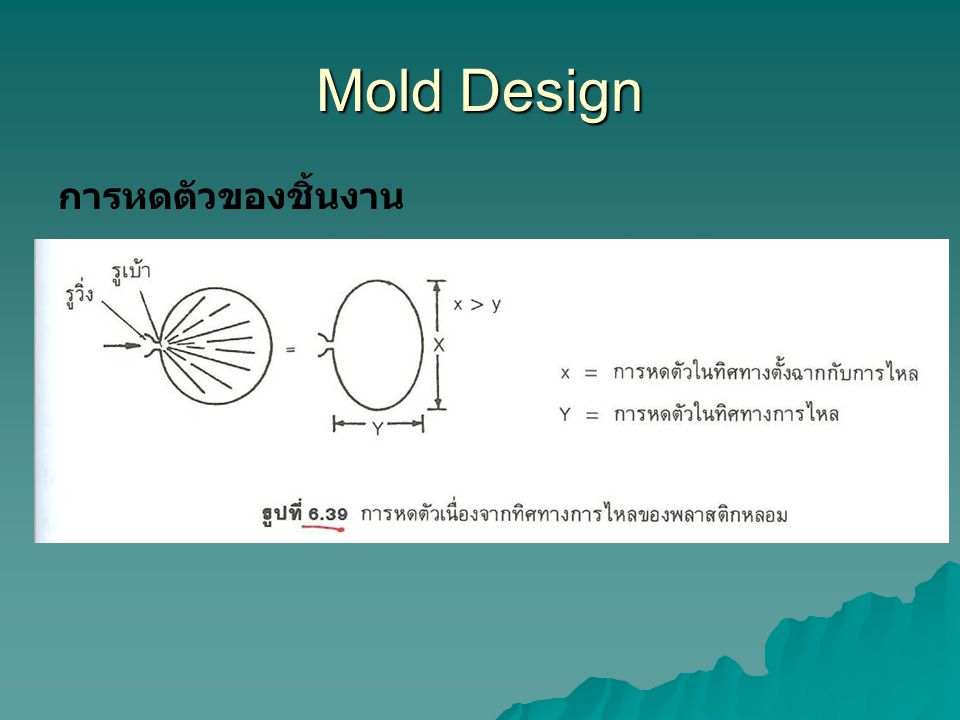 Mold Design การหดตัวของชิ้นงาน