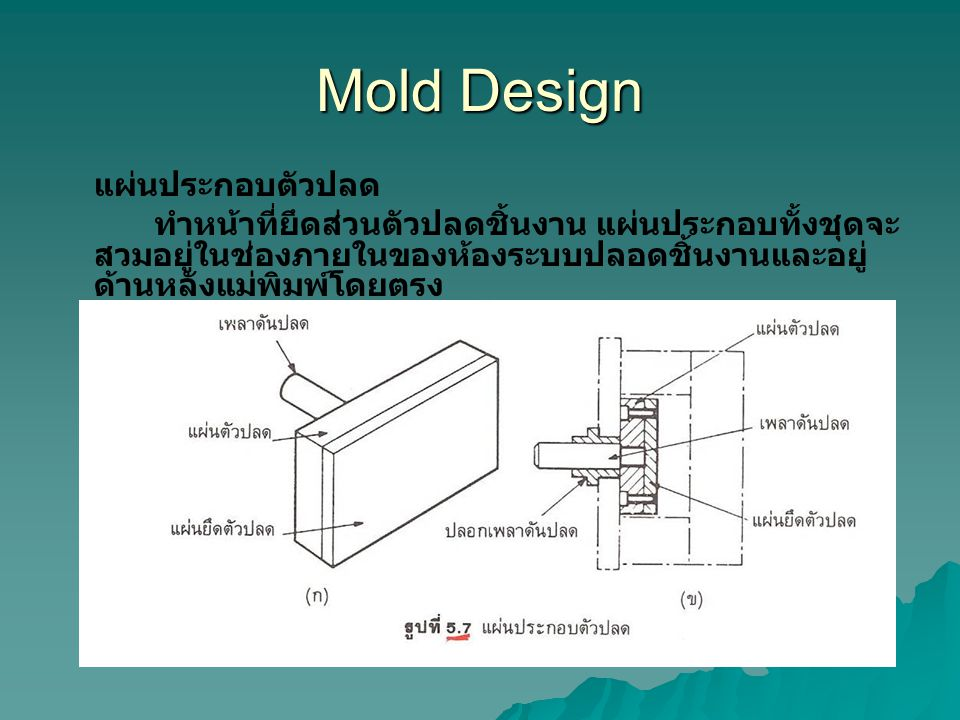 Mold Design แผ่นประกอบตัวปลด ทำหน้าที่ยึดส่วนตัวปลดชิ้นงาน แผ่นประกอบทั้งชุดจะ สวมอยู่ในช่องภายในของห้องระบบปลอดชิ้นงานและอยู่ ด้านหลังแม่พิมพ์โดยตรง