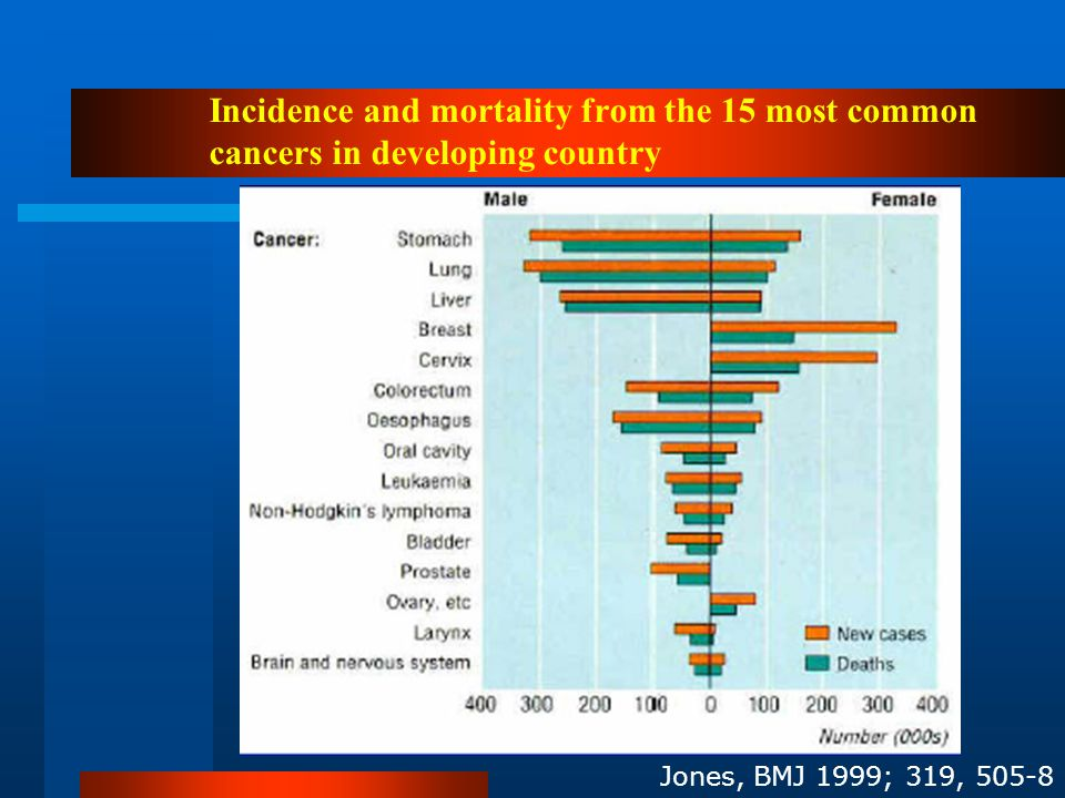 Incidence and mortality from the 15 most common cancers in developing country Jones, BMJ 1999; 319, 505-8