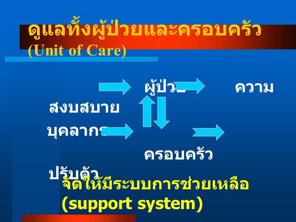 ผู้ป่วย ความ สงบสบาย บุคลากร ครอบครัว ปรับตัว ดูแลทั้งผู้ป่วยและครอบครัว (Unit of Care) จัดให้มีระบบการช่วยเหลือ (support system)