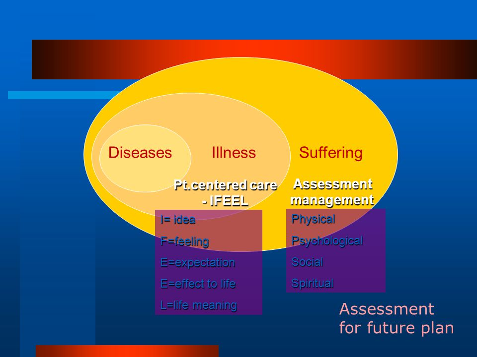 DiseasesIllnessSuffering Assessment for future plan Pt.centered care - IFEEL Assessmentmanagement I= idea F=feelingE=expectation E=effect to life L=li