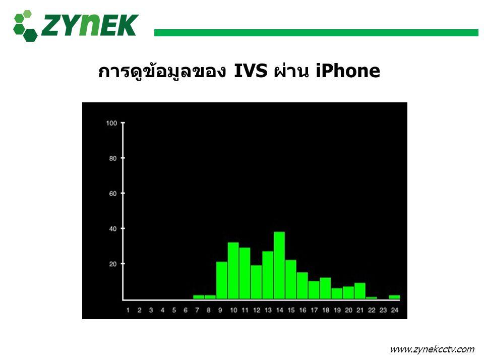 www.zynekcctv.com การดูข้อมูลของ IVS ผ่าน iPhone