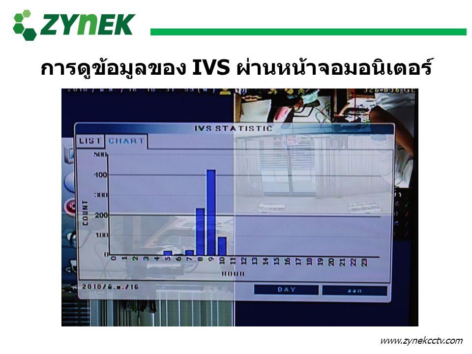 www.zynekcctv.com การดูข้อมูลของ IVS ผ่านหน้าจอมอนิเตอร์
