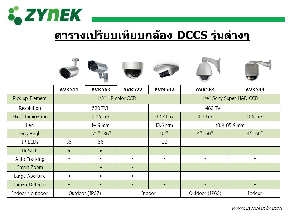 www.zynekcctv.com AVK511AVK522AVK544 AVK563 AVK584AVM602 Pick up Element Resolution Min.IIIumination Len Lens Angle IR LEDs IR Shift Auto Tracking Sma