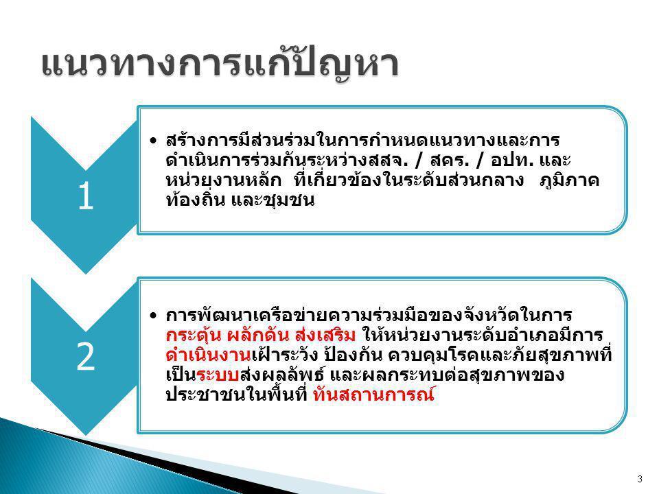 1 สร้างการมีส่วนร่วมในการกำหนดแนวทางและการ ดำเนินการร่วมกันระหว่างสสจ.