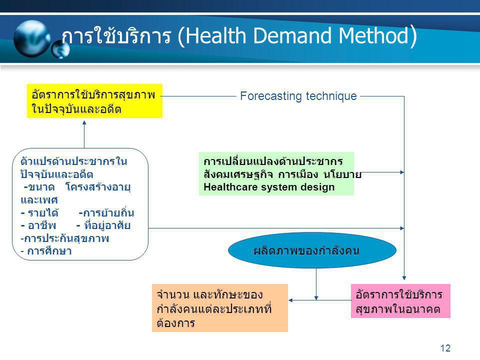 12 การใช้บริการ (Health Demand Method ) อัตราการใช้บริการสุขภาพ ในปัจจุบันและอดีต ตัวแปรด้านประชากรใน ปัจจุบันและอดีต - ขนาด โครงสร้างอายุ และเพศ - รายได้ - การย้ายถิ่น - อาชีพ - ที่อยู่อาศัย - การประกันสุขภาพ - การศึกษา การเปลี่ยนแปลงด้านประชากร สังคมเศรษฐกิจ การเมือง นโยบาย Healthcare system design อัตราการใช้บริการ สุขภาพในอนาคต Forecasting technique จำนวน และทักษะของ กำลังคนแต่ละประเภทที่ ต้องการ ผลิตภาพของกำลังคน