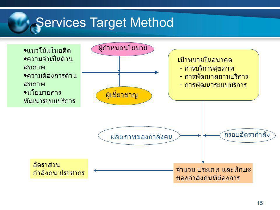 15 Services Target Method  แนวโน้มในอดีต  ความจำเป็นด้าน สุขภาพ  ความต้องการด้าน สุขภาพ  นโยบายการ พัฒนาระบบบริการ เป้าหมายในอนาคต - การบริการสุขภาพ - การพัฒนาสถานบริการ - การพัฒนาระบบบริการ ผู้กำหนดนโยบาย ผู้เชี่ยวชาญ จำนวน ประเภท และทักษะ ของกำลังคนที่ต้องการ กรอบอัตรากำลัง ผลิตภาพของกำลังคน อัตราส่วน กำลังคน : ประชากร
