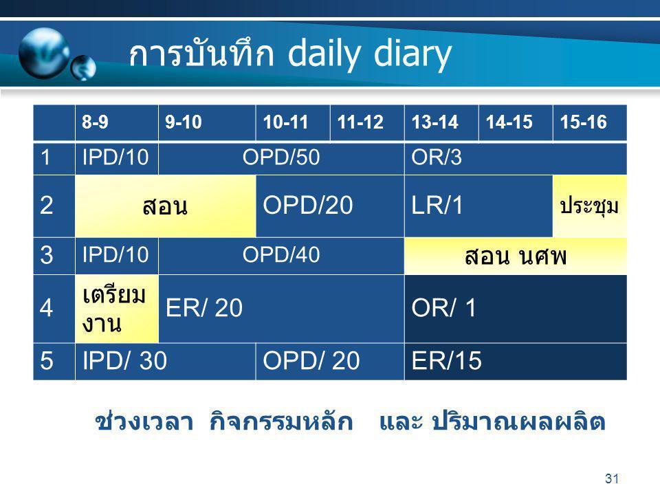 การบันทึก daily diary 8-99-1010-1111-1213-1414-1515-16 1IPD/10OPD/50OR/3 2 สอน OPD/20LR/1 ประชุม 3 IPD/10OPD/40 สอน นศพ 4 เตรียม งาน ER/ 20OR/ 1 5IPD/