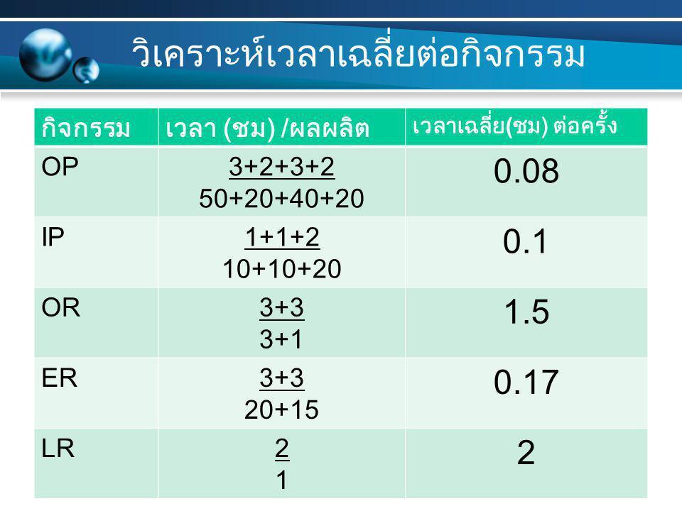 วิเคราะห์เวลาเฉลี่ยต่อกิจกรรม กิจกรรมเวลา ( ชม ) / ผลผลิต เวลาเฉลี่ย ( ชม ) ต่อครั้ง OP3+2+3+2 50+20+40+20 0.08 IP1+1+2 10+10+20 0.1 OR3+3 3+1 1.5 ER3+3 20+15 0.17 LR2121 2