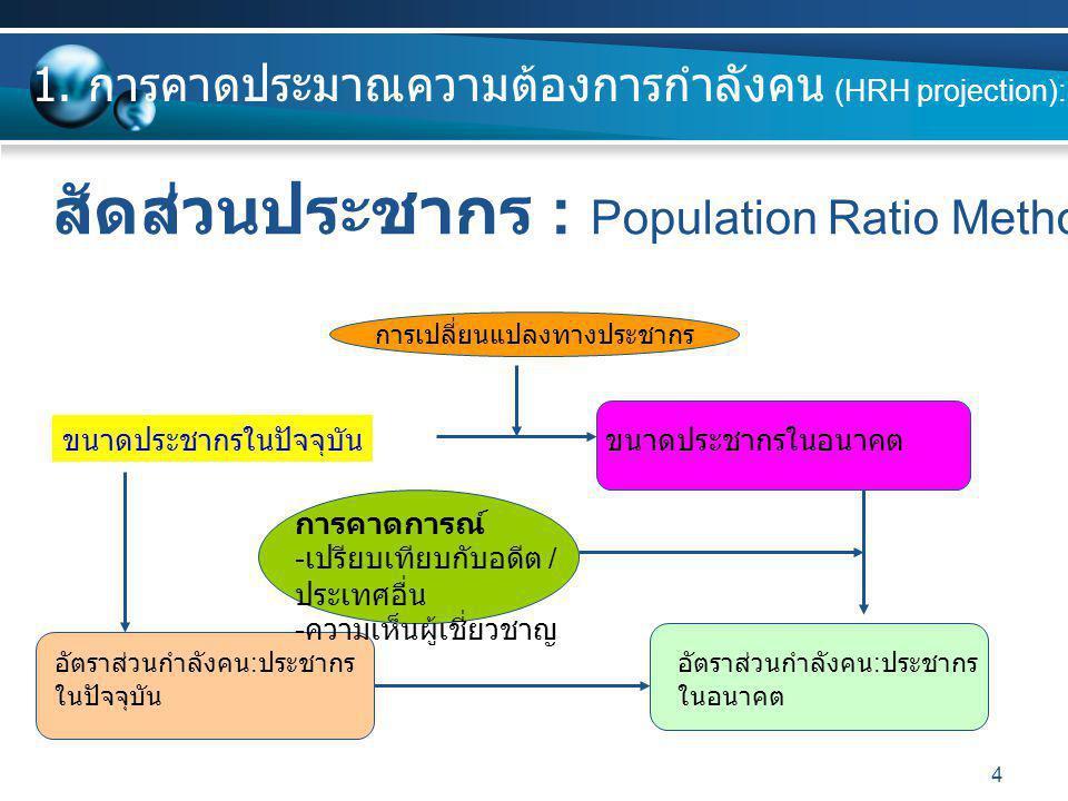 4 1. การคาดประมาณความต้องการกำลังคน (HRH projection): ขนาดประชากรในปัจจุบันขนาดประชากรในอนาคต อัตราส่วนกำลังคน : ประชากร ในปัจจุบัน อัตราส่วนกำลังคน :