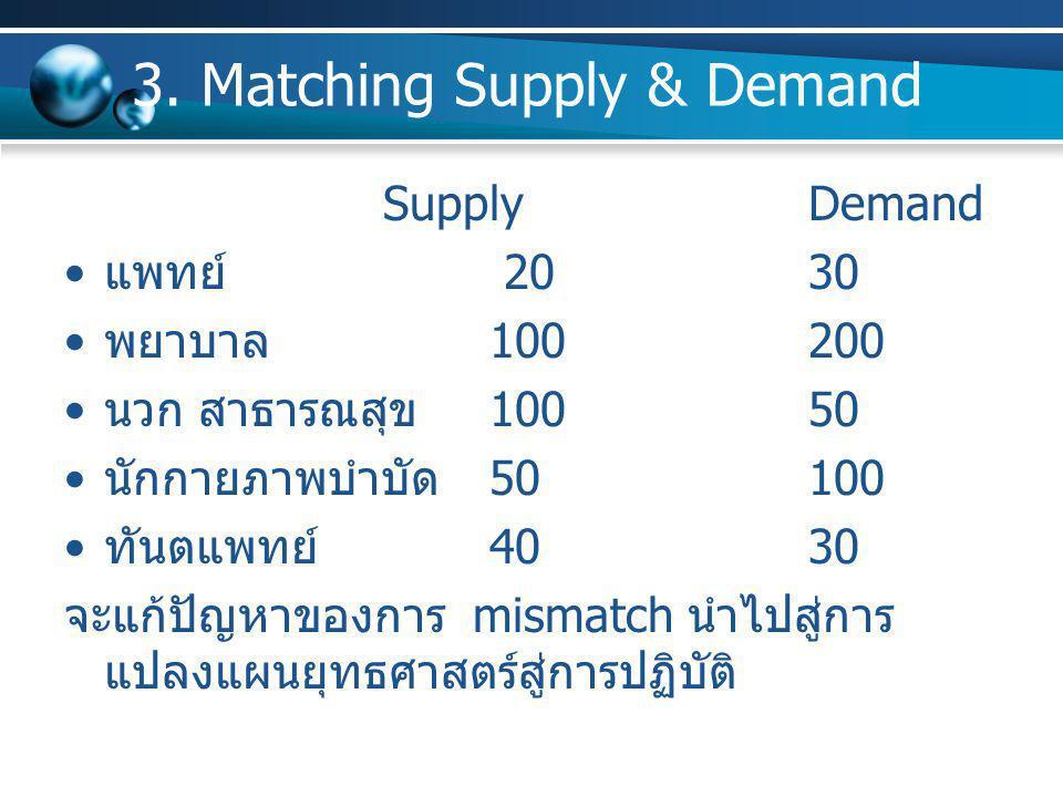 3. Matching Supply & Demand SupplyDemand แพทย์ 2030 พยาบาล100200 นวก สาธารณสุข10050 นักกายภาพบำบัด50100 ทันตแพทย์4030 จะแก้ปัญหาของการ mismatch นำไปสู