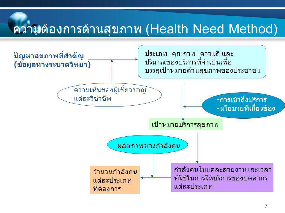 7 ความต้องการด้านสุขภาพ (Health Need Method) ปัญหาสุขภาพที่สำคัญ ( ข้อมูลทางระบาดวิทยา ) ประเภท คุณภาพ ความถี่ และ ปริมาณของบริการที่จำเป็นเพื่อ บรรลุเป้าหมายด้านสุขภาพของประชาชน เป้าหมายบริการสุขภาพ - การเข้าถึงบริการ - นโยบายที่เกี่ยวข้อง กำลังคนในแต่ละสายงานและเวลา ที่ใช้ในการให้บริการของบุคลากร แต่ละประเภท จำนวนกำลังคน แต่ละประเภท ที่ต้องการ ผลิตภาพของกำลังคน ความเห็นของผู้เชี่ยวชาญ แต่ละวิชาชีพ