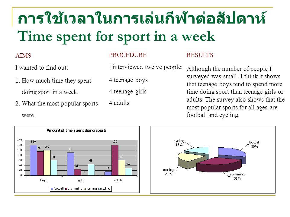 การใช้เวลาในการเล่นกีฬาต่อสัปดาห์ Time spent for sport in a week PROCEDURE I interviewed twelve people: 4 teenage boys 4 teenage girls 4 adults AIMS I