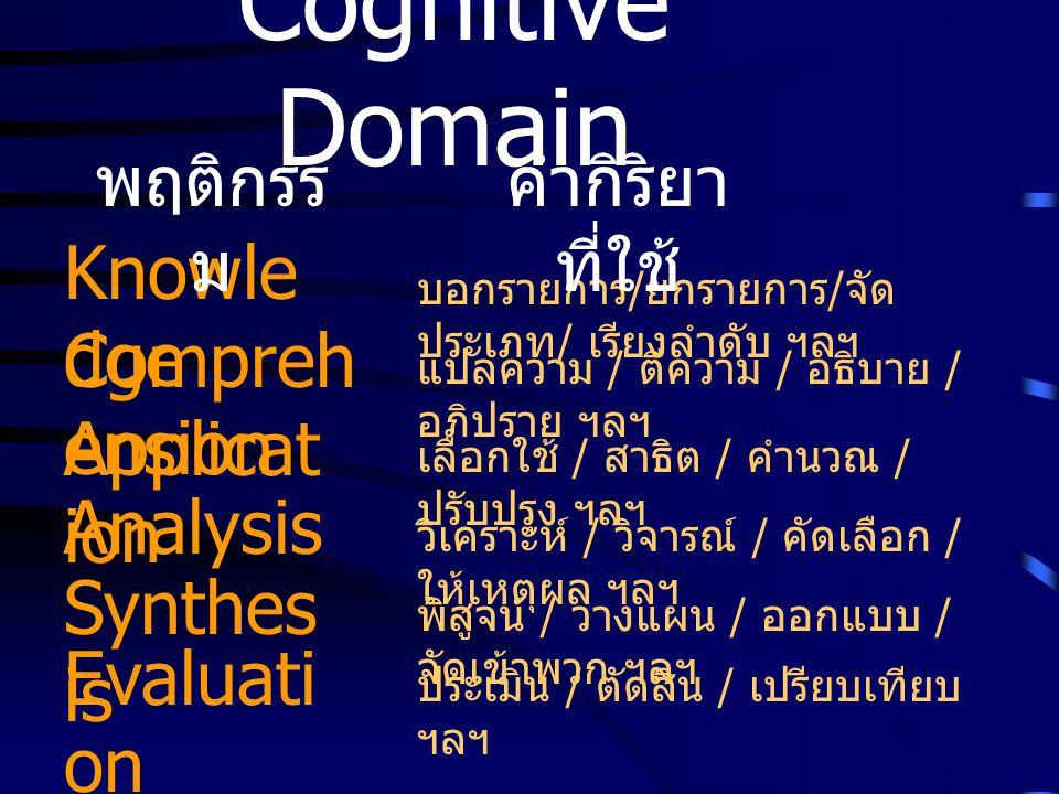Cognitive Domain Knowle dge พฤติกรร ม บอกรายการ / ยกรายการ / จัด ประเภท / เรียงลำดับ ฯลฯ คำกิริยา ที่ใช้ Compreh ension Applicat ion Analysis Synthes