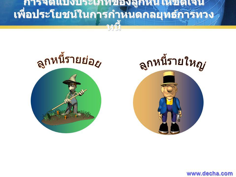 การจัดแบ่งประเภทของลูกหนี้ให้ชัดเจน เพื่อประโยชน์ในการกำหนดกลยุทธ์การทวง หนี้ www.decha.com