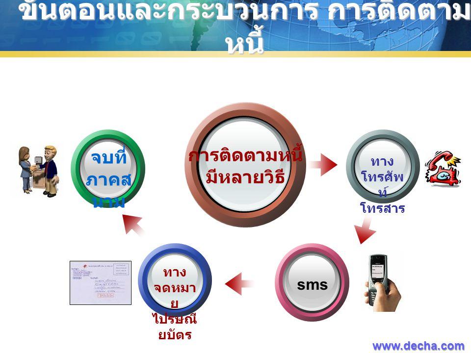 ขั้นตอนและกระบวนการ การติดตาม หนี้ การติดตามหนี้ มีหลายวิธี ทาง โทรศัพ ท์ โทรสาร จบที่ ภาคส นาม ทาง จดหมา ย ไปรษณี ยบัตร www.decha.com sms
