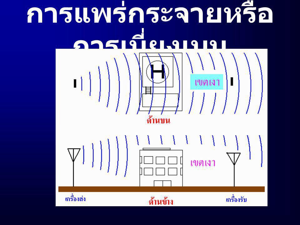 3. การแพร่กระจายคลื่น (Diffraction)