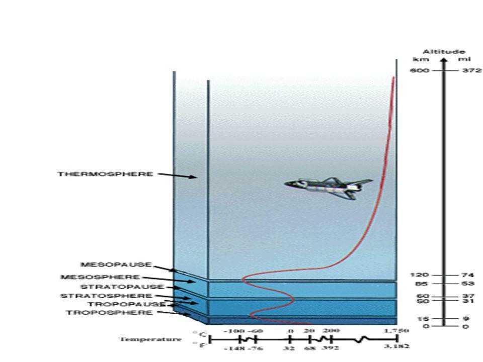 ชั้น บรรยากาศ แบ่งตามความหนาแน่น ของก๊าซ 1.โทรโปสสเฟียร์ 0-10 กม.