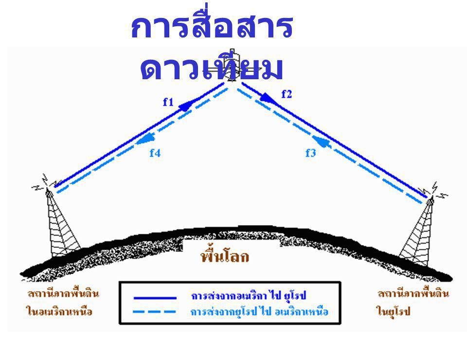 การส่งคลื่นวิทยุแบบโทรโปส แกตเตอร์ (Troposcatter หรือ Tropospheric scatter )