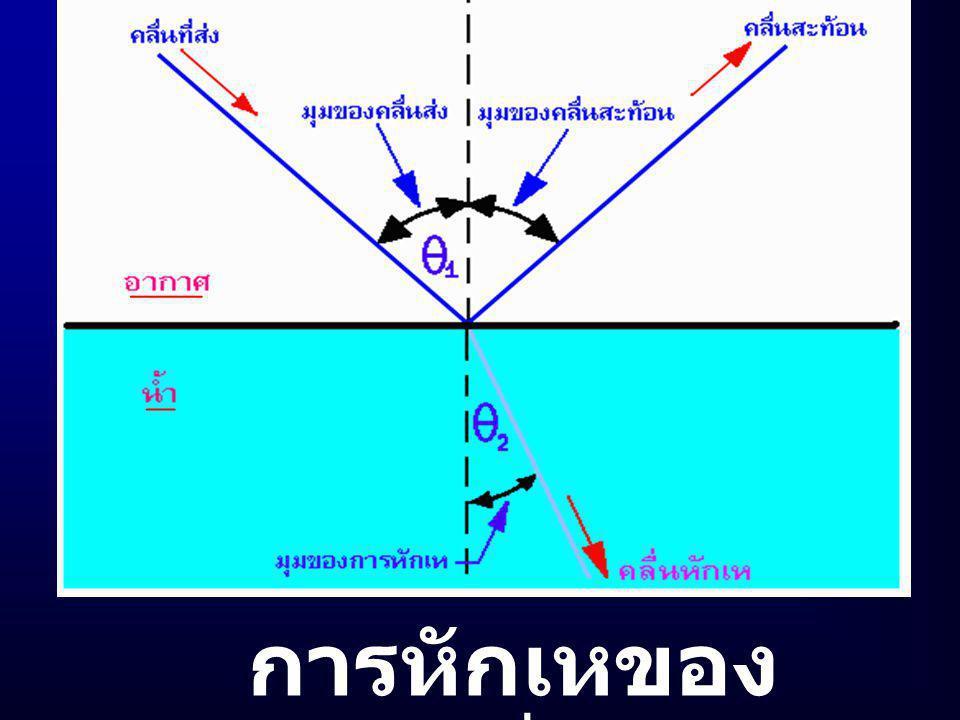 การหักเห : คลื่นวิทยุเดินทาง จากตัวกลางหนึ่ง ไปยังอีก ตัวกลางหนึ่งที่มีคุณสมบัติ ทางไฟฟ้าไม่เหมือนกัน โดย ที่มุมตกกระทบ ณ ตัวกลางที่ สองไม่เป็นมุมฉาก พลังงาน คลื่นส่วนหนึ่งจะสะท้อนกลับ เข้าไปยังตัวกลางที่หนึ่ง โดย มี มุมตกเท่ากับมุมสะท้อน