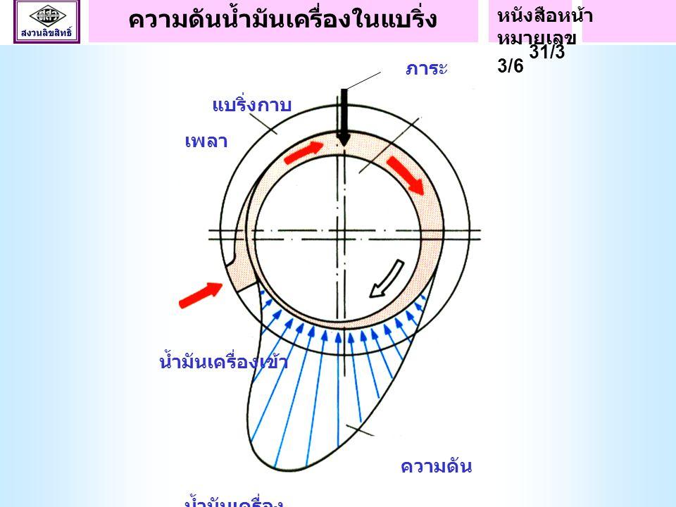 1. ความฝืดสัมผัส เพลา แบริ่งกาบ 2. ความฝืดเชิงของไหล เพลา แบริ่งกาบ น้ำมันเครื่อง ความฝืดสัมผัสและเชิงของไหล หนังสือหน้า หมายเลข 31/2 3/5
