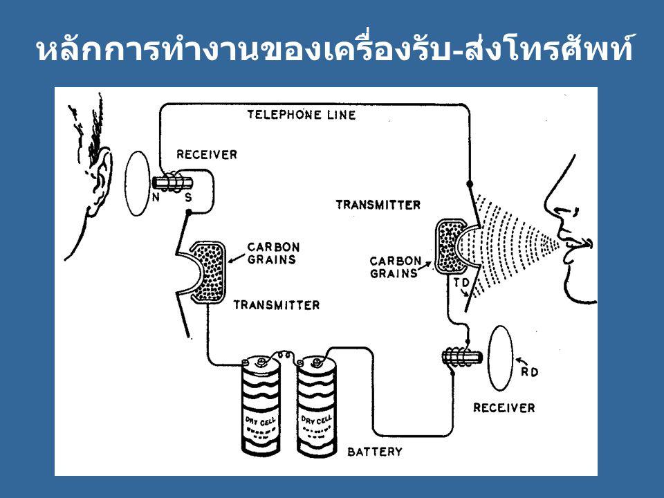 หลักการทำงานของเครื่องรับ - ส่งโทรศัพท์
