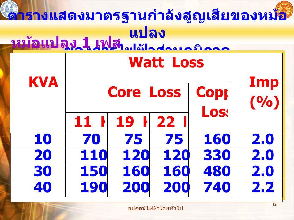 อุปกรณ์ไฟฟ้าโดยทั่วไป 12 ตารางแสดงมาตรฐานกำลังสูญเสียของหม้อ แปลง ของการไฟฟ้าส่วนภูมิภาค หม้อแปลง 1 เฟส Watt Loss Core Loss KVA 11 KV 19 KV 22 KV Copp