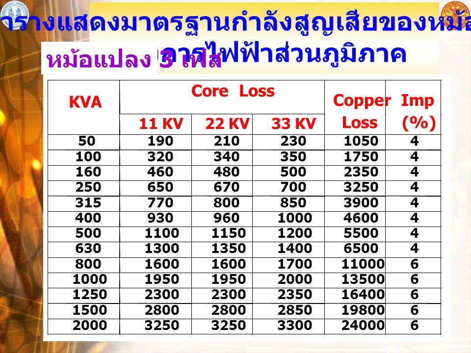 อุปกรณ์ไฟฟ้าโดยทั่วไป 13 ตารางแสดงมาตรฐานกำลังสูญเสียของหม้อแปลง ของการไฟฟ้าส่วนภูมิภาค หม้อแปลง 3 เฟส Core Loss KVA 11 KV 22 KV 33 KV Copper Loss Imp