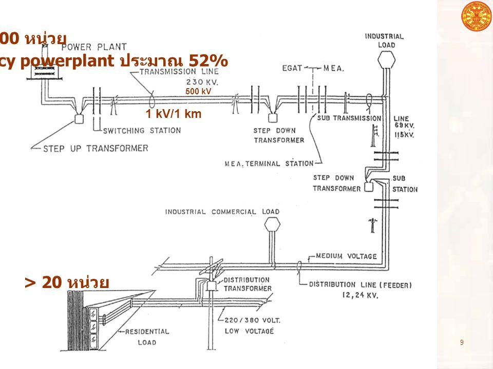 อุปกรณ์ไฟฟ้าโดยทั่วไป 10 500 kV, 230 kV, 115 kV, 69 kV กฟน.