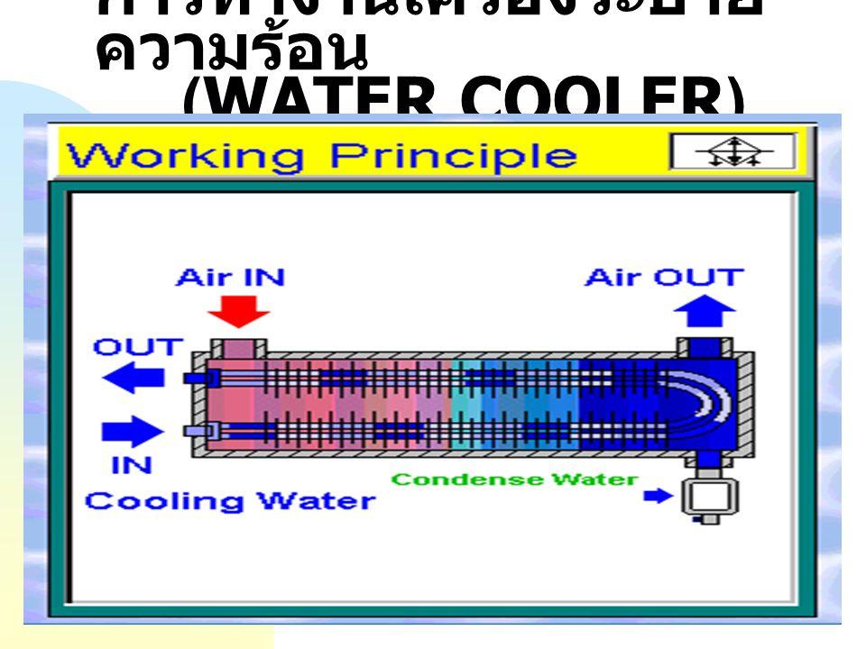 การทำงานเครื่องระบาย ความร้อน (AIR COOLER)