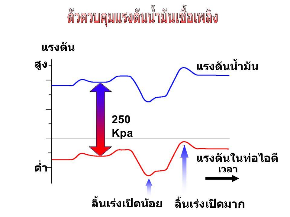เวลา แรงดัน สูง ต่ำ แรงดันน้ำมัน แรงดันในท่อไอดี ลิ้นเร่งเปิดมาก ลิ้นเร่งเปิดน้อย 250 Kpa