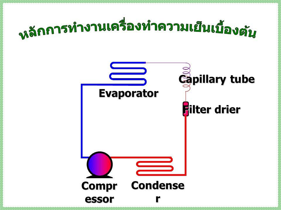 Compr essor Condense r Filter drier Capillary tube Evaporator