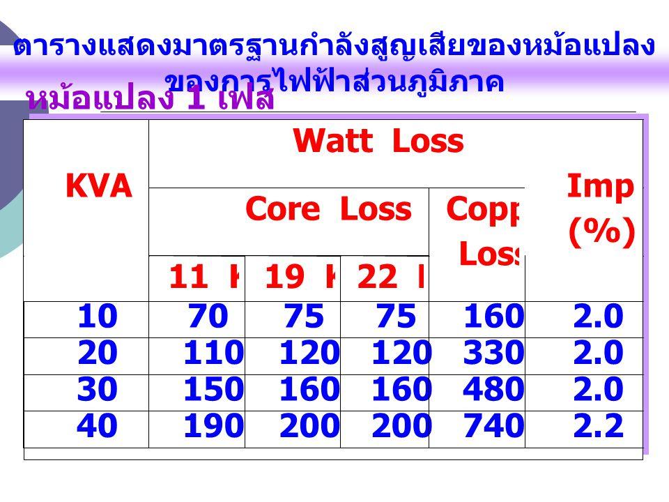 ตารางแสดงมาตรฐานกำลังสูญเสียของหม้อแปลง ของการไฟฟ้าส่วนภูมิภาค หม้อแปลง 1 เฟส Watt Loss Core Loss KVA 11 KV 19 KV 22 KV Copper Loss Imp (%) 10 70 75 1