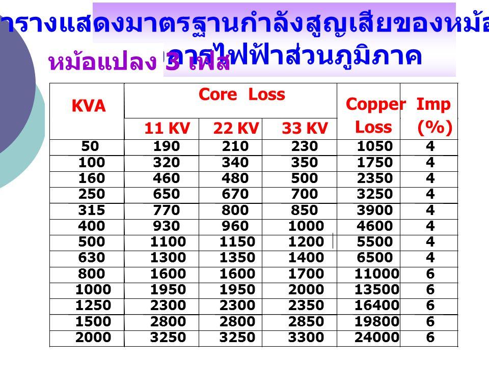 ตารางแสดงมาตรฐานกำลังสูญเสียของหม้อแปลง ของการไฟฟ้าส่วนภูมิภาค หม้อแปลง 3 เฟส Core Loss KVA 11 KV 22 KV 33 KV Copper Loss Imp (%) 50 190 210 230 1050