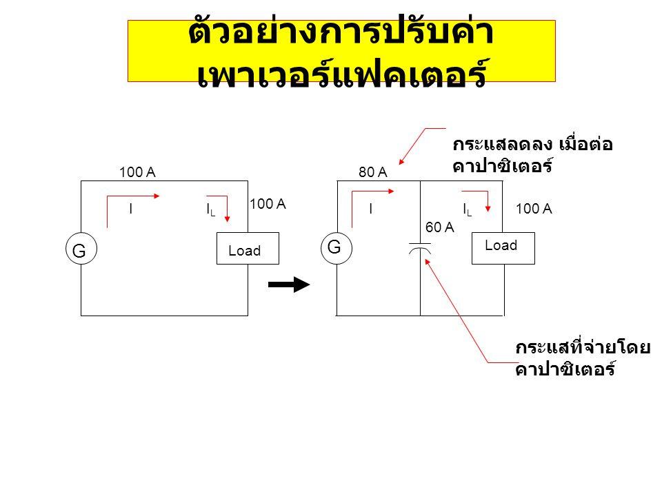 ตัวอย่างการปรับค่า เพาเวอร์แฟคเตอร์ Load G 100 A I G Load กระแสที่จ่ายโดย คาปาซิเตอร์ 100 A ILIL ILIL 80 A 60 A กระแสลดลง เมื่อต่อ คาปาซิเตอร์ I