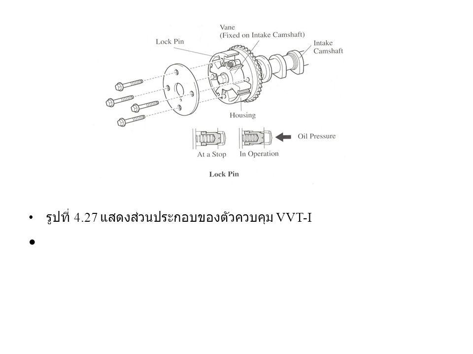 รูปที่ 4.27 แสดงส่วนประกอบของตัวควบคุม VVT-I