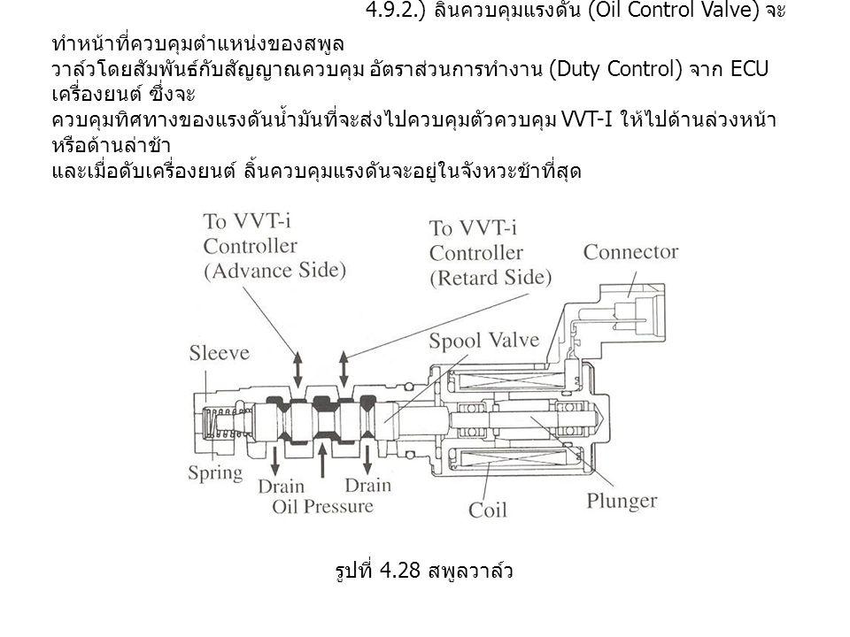4.9.2.) ลิ้นควบคุมแรงดัน (Oil Control Valve) จะ ทำหน้าที่ควบคุมตำแหน่งของสพูล วาล์วโดยสัมพันธ์กับสัญญาณควบคุม อัตราส่วนการทำงาน (Duty Control) จาก ECU เครื่องยนต์ ซึ่งจะ ควบคุมทิศทางของแรงดันน้ำมันที่จะส่งไปควบคุมตัวควบคุม VVT-I ให้ไปด้านล่วงหน้า หรือด้านล่าช้า และเมื่อดับเครื่องยนต์ ลิ้นควบคุมแรงดันจะอยู่ในจังหวะช้าที่สุด รูปที่ 4.28 สพูลวาล์ว