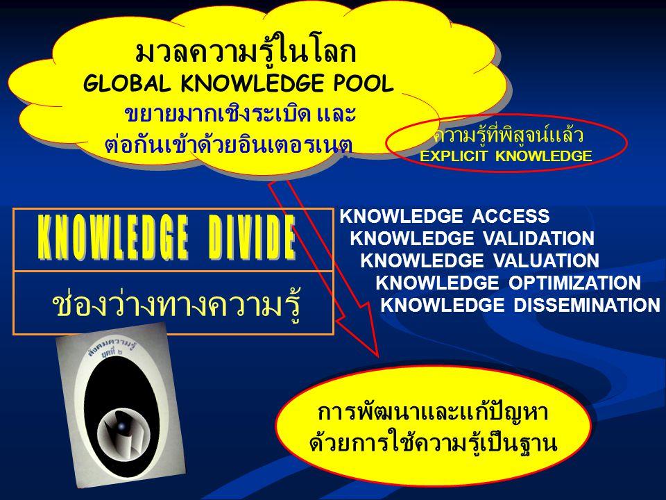 การพัฒนาและแก้ปัญหา ด้วยการใช้ความรู้เป็นฐาน การพัฒนาและแก้ปัญหา ด้วยการใช้ความรู้เป็นฐาน KNOWLEDGE ACCESS KNOWLEDGE VALIDATION KNOWLEDGE VALUATION KN