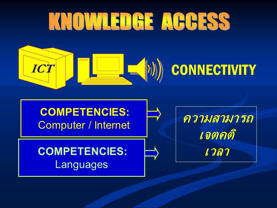 ICT CONNECTIVITY COMPETENCIES: Computer / Internet COMPETENCIES: Languages ความสามารถ เจตคติ เวลา