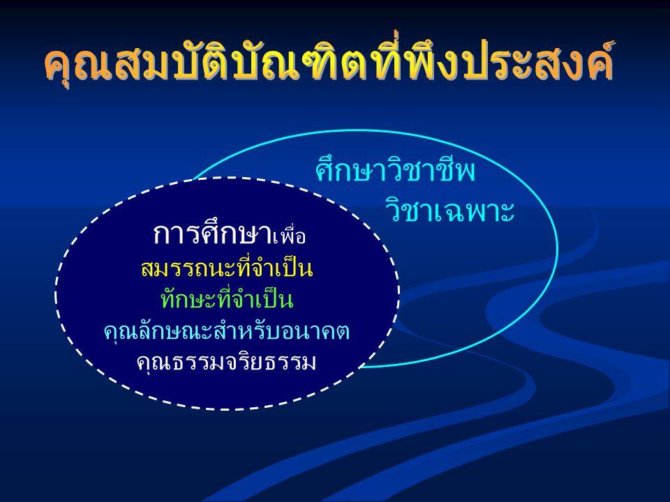 การค้นพบ นวัตกรรม สิทธิบัตร ผูกขาด การตั้งราคาเทคโนโลยี การค้าเสรี การจัดการ ทรัพย์สินทางปัญญา ความจำเป็นต้องใช้ความรู้ ทรัพยากรจำกัด เจียดไปซื้อเทคโนโลยี ยากจนลง ประเทศไทยต้องวิจัย และสร้างนวัตกรรมเอง จึงจะมีความสามารถในการแข่งขัน ประเทศไทยต้องวิจัย และสร้างนวัตกรรมเอง จึงจะมีความสามารถในการแข่งขัน