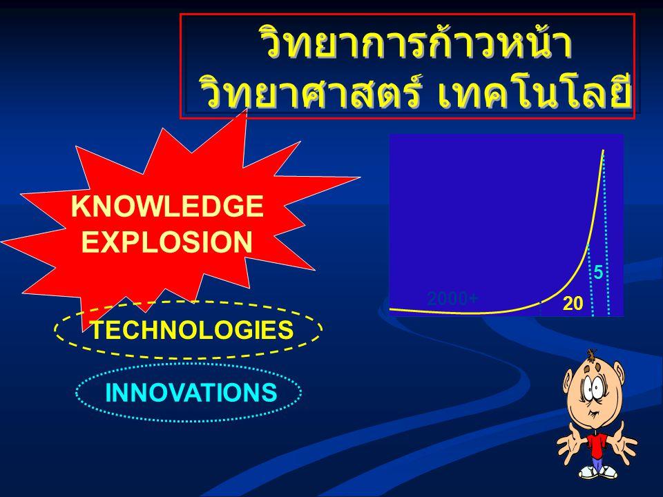 ความรู้เสมือนมีชีวิต เกิดใหม่ ใช้งาน ดับ COMPILATION & ACCUMULATION OF KNOWLEDGE นักวิชาการต้องสามารถหาความรู้ใหม่ได้ ตลอดชีวิต