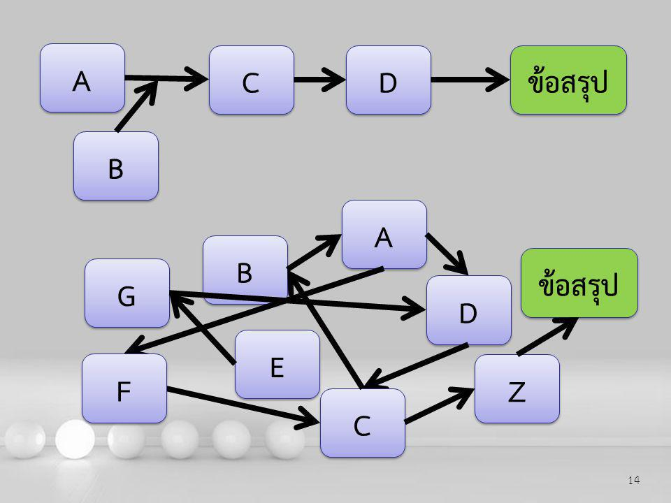 Powerpoint Templates 14 A A ข้อสรุป B B C C D D A A B B G G D D C C F F Z Z E E