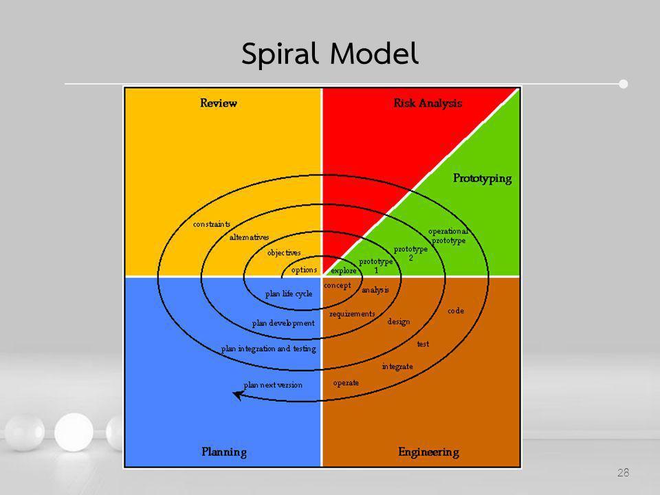Powerpoint Templates 28 Spiral Model