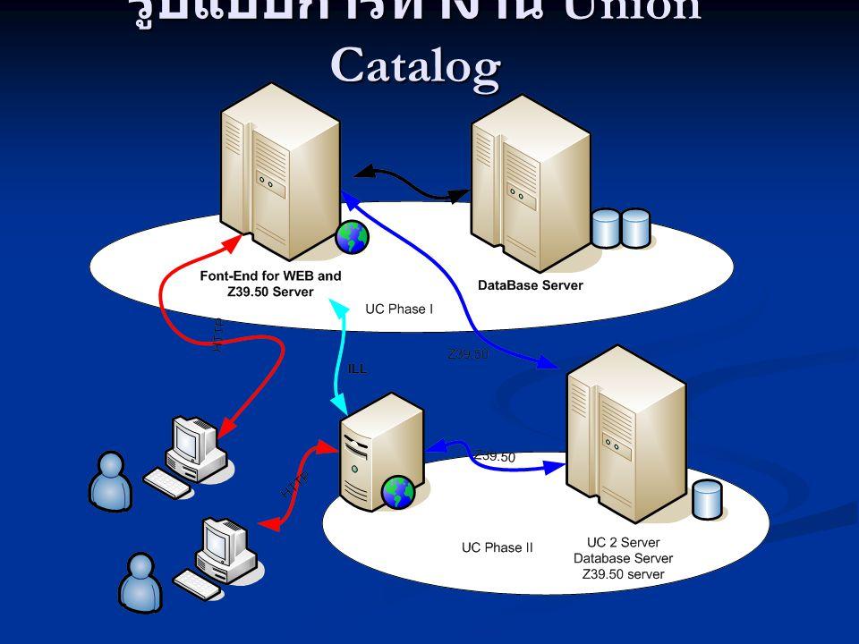 รูปแบบการทำงาน Union Catalog