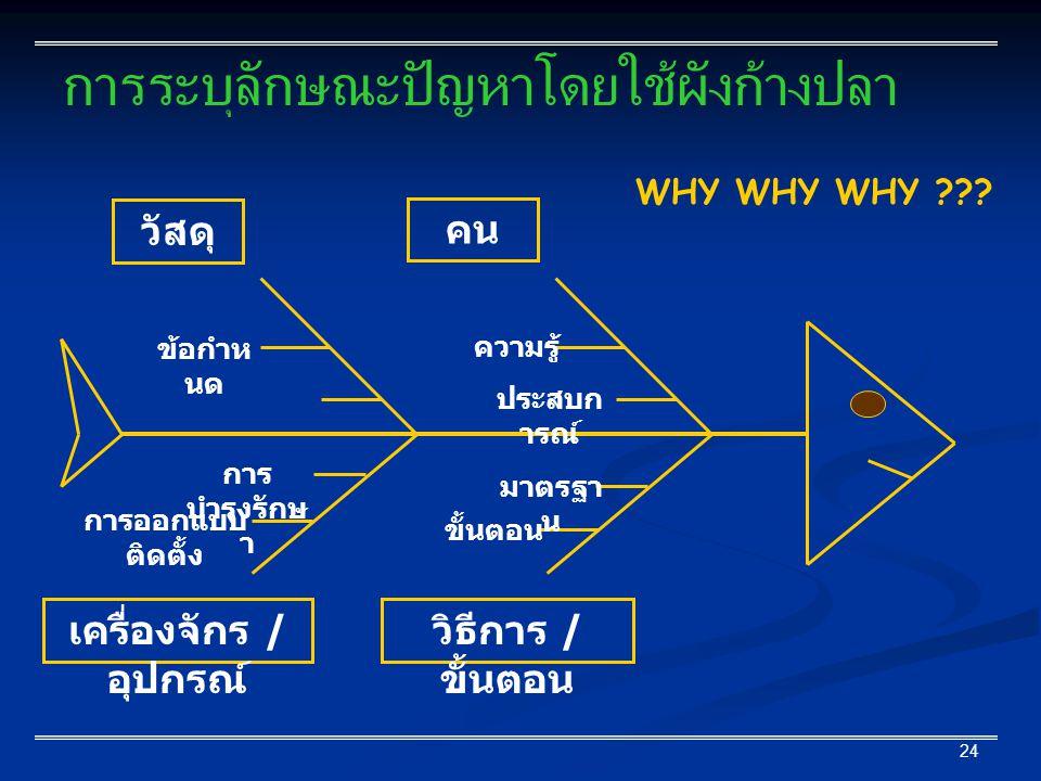 24 การระบุลักษณะปัญหาโดยใช้ผังก้างปลา WHY WHY WHY ??? วัสดุ คน เครื่องจักร / อุปกรณ์ วิธีการ / ขั้นตอน ข้อกำห นด การ บำรุงรักษ า การออกแบบ ติดตั้ง ควา