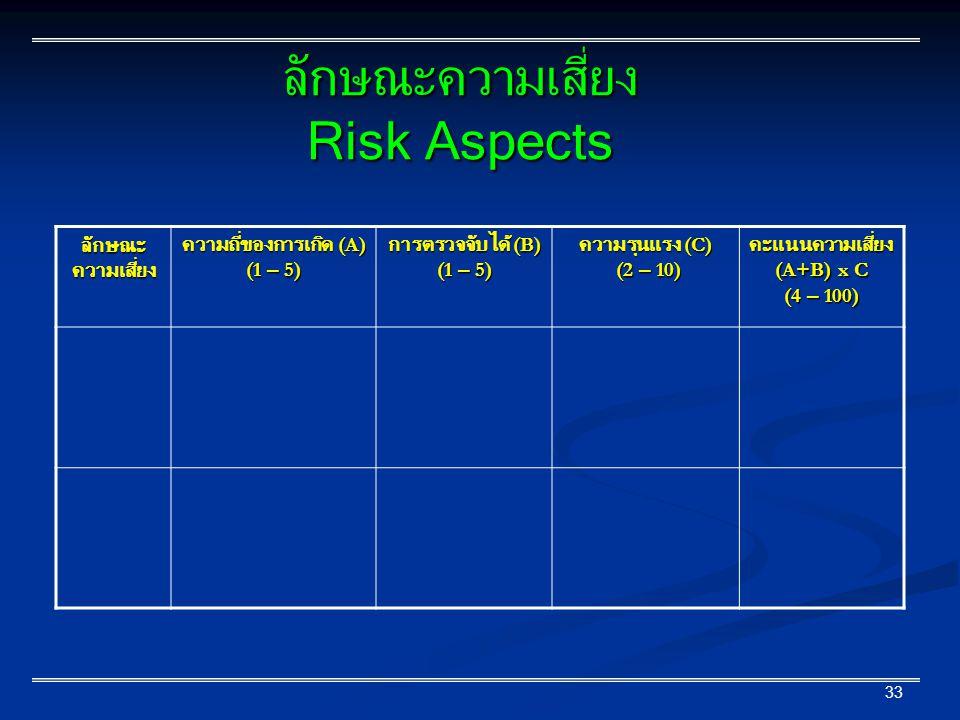33 ลักษณะ ความเสี่ยง ความถี่ของการเกิด (A) (1 – 5) การตรวจจับได้ (B) (1 – 5) ความรุนแรง (C) (2 – 10) (2 – 10)คะแนนความเสี่ยง (A+B) x C (4 – 100) ลักษณะความเสี่ยง Risk Aspects