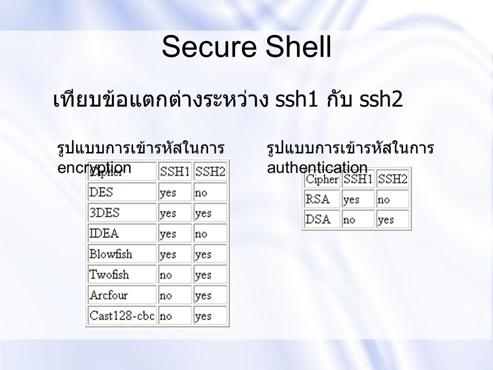 Secure Shell รูปแบบการเข้ารหัสในการ encryption รูปแบบการเข้ารหัสในการ authentication เทียบข้อแตกต่างระหว่าง ssh1 กับ ssh2