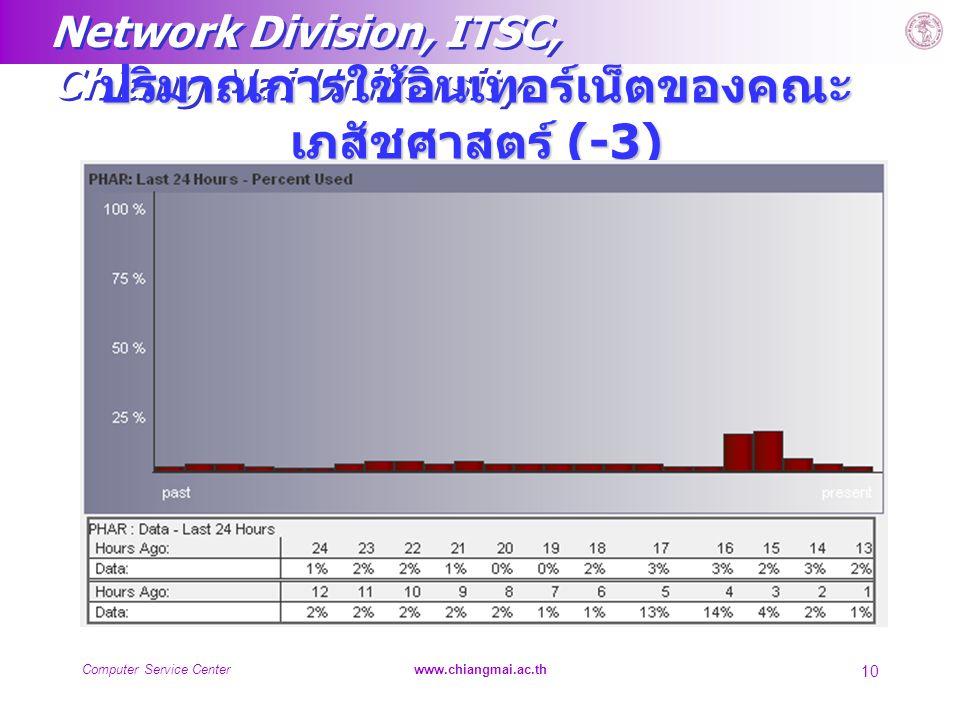 Network Division, ITSC, Chiang Mai University Computer Service Centerwww.chiangmai.ac.th 10 ปริมาณการใช้อินเทอร์เน็ตของคณะ เภสัชศาสตร์ (-3)