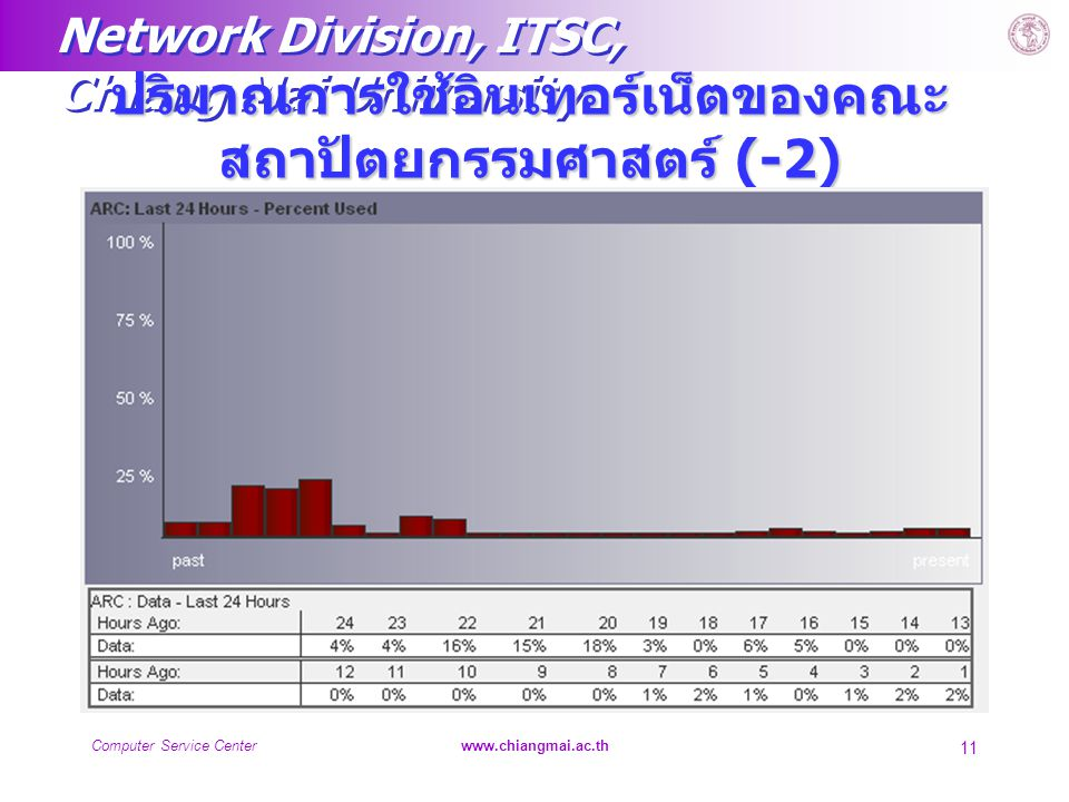 Network Division, ITSC, Chiang Mai University Computer Service Centerwww.chiangmai.ac.th 11 ปริมาณการใช้อินเทอร์เน็ตของคณะ สถาปัตยกรรมศาสตร์ (-2)